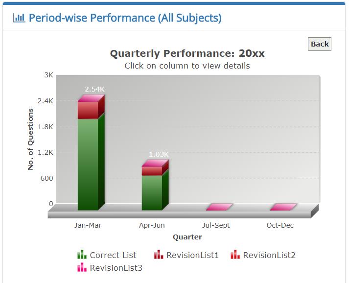 Quarter-wise performance report